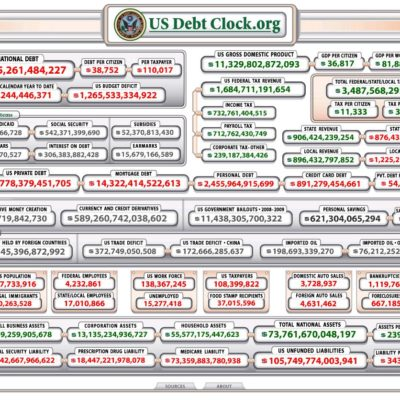 The US National Debt Clock Is Ticking