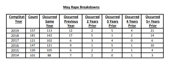 City Achieves New Record-Low May In Murder & Shooting Incidents