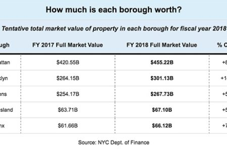 Here Is What The City Thinks Each NYC Borough Is Worth