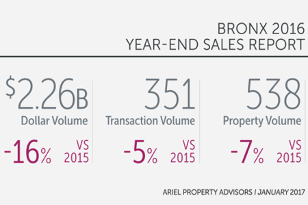 Bronx Multifamily Pricing Rose 13% In 2016