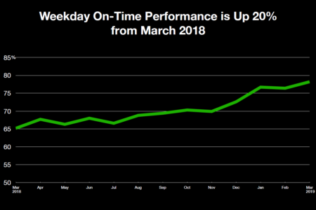 Subway Performance Continues To Show Dramatic Improvements