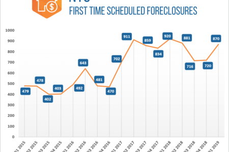 Bronx Foreclosures Up 28% In Q1 2019, Brooklyn Foreclosures Drop 22%