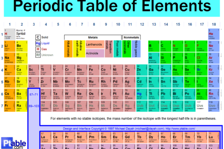 The Periodic Table Of Elements – Online