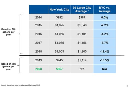 Rate Proposal Would Keep The Cost Of Water In NYC Well Below The National Average