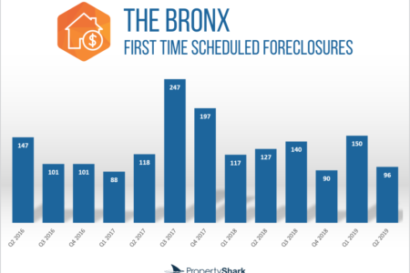 First-Time Foreclosures In Bronx Down 24% YOY In Q2 2019