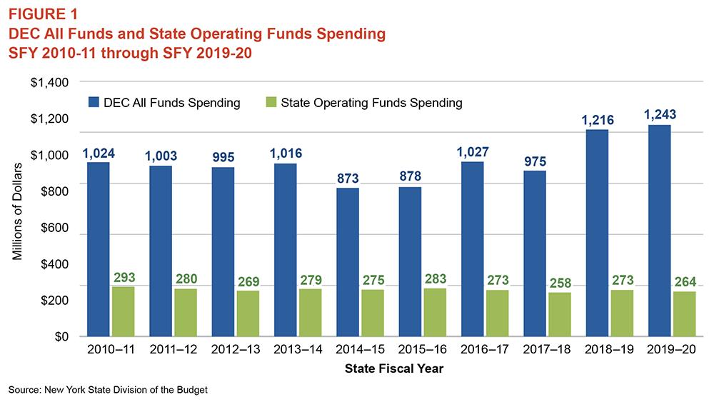 DEC's Operational Spending Declines As Responsibilities Grow