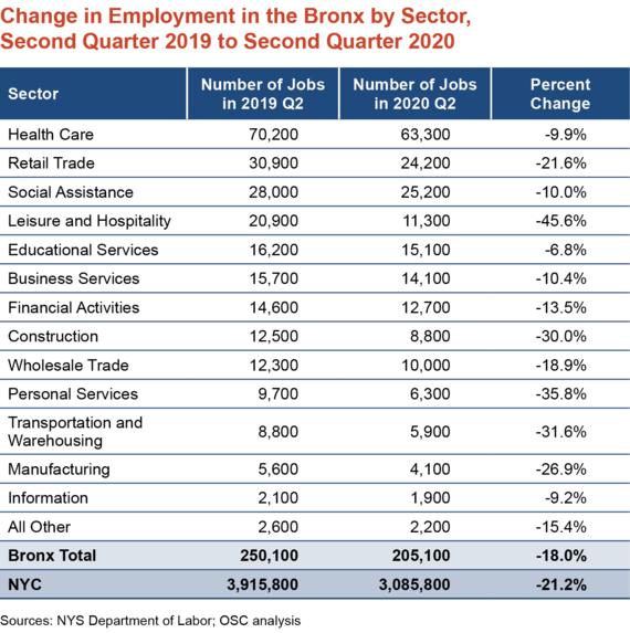 DiNapoli Releases Economic Report On The Bronx