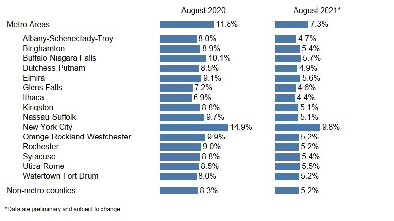 State Labor Department Releases Preliminary August 2021 Area Unemployment Rates